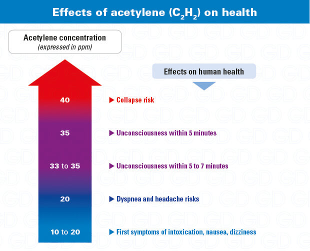 Acetylene effects on health C2H2