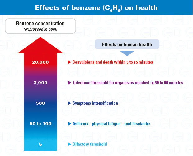 Benzene effects on health - C6H6 exposure and toxicity chart
