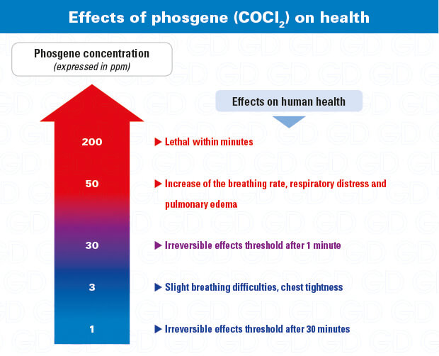 Chlorine dioxide effects on health: why use a ClO2 gas detector