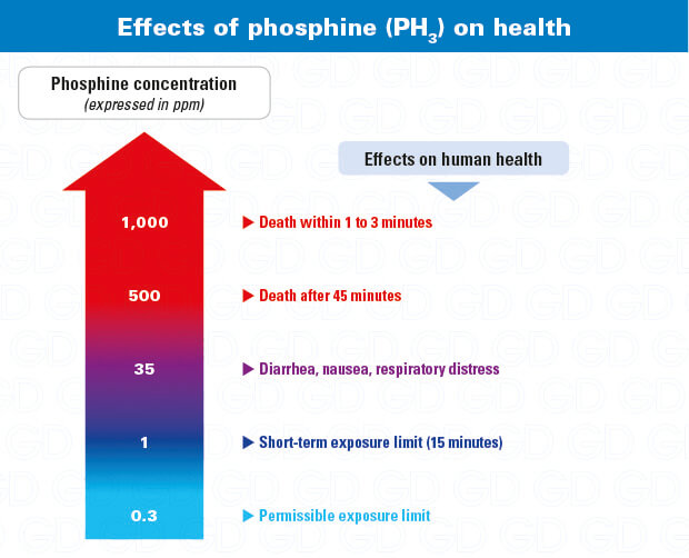 Phosphine effects on health (PH3)