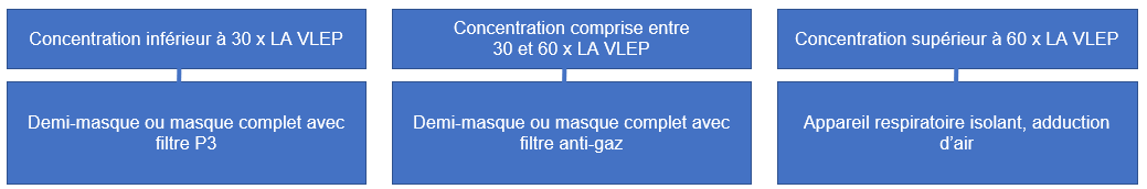 Protection respiratoire adapté aux concentrations du polluant